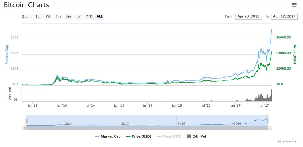 bitcoin-taux-change